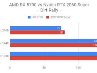 AMD Radeon RX 5700 vs Nvidia GeForce RTX 2060