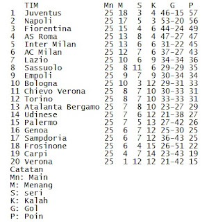 Klasemen Serie A, Inter Makin Tertinggal