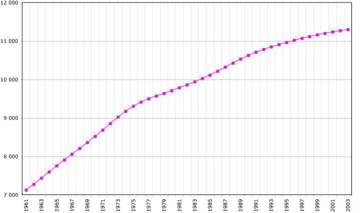 Cuba-demography.png