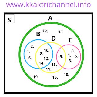 Diagram Venn no 2 Soal dan Jawaban Ayo Berlatih 2.7 Matematika Kelas 7