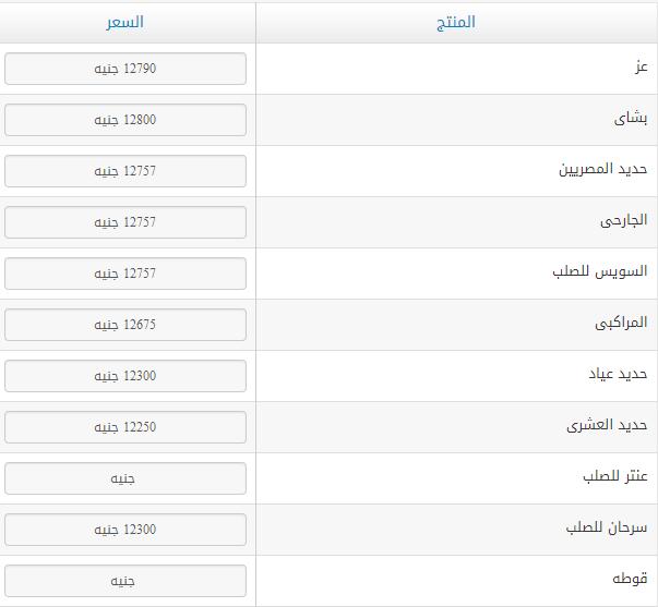 اسعار الحديد فى مصر اليوم الخميس 26 ابريل 2018 سعر الحديد الان 26/4/2018