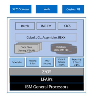 IBM Architecture.