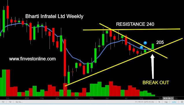 infratel stock share price, finvestonline.com