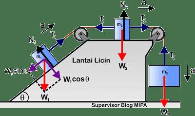 Rumus Percepatan dan Tegangan Tali pada Sistem Katrol tetap di bidang miring dan datar licin