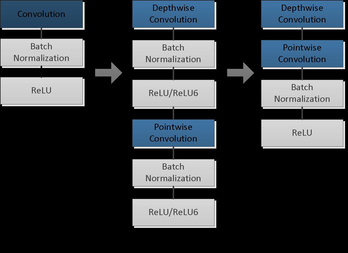 MobileNet model architecture