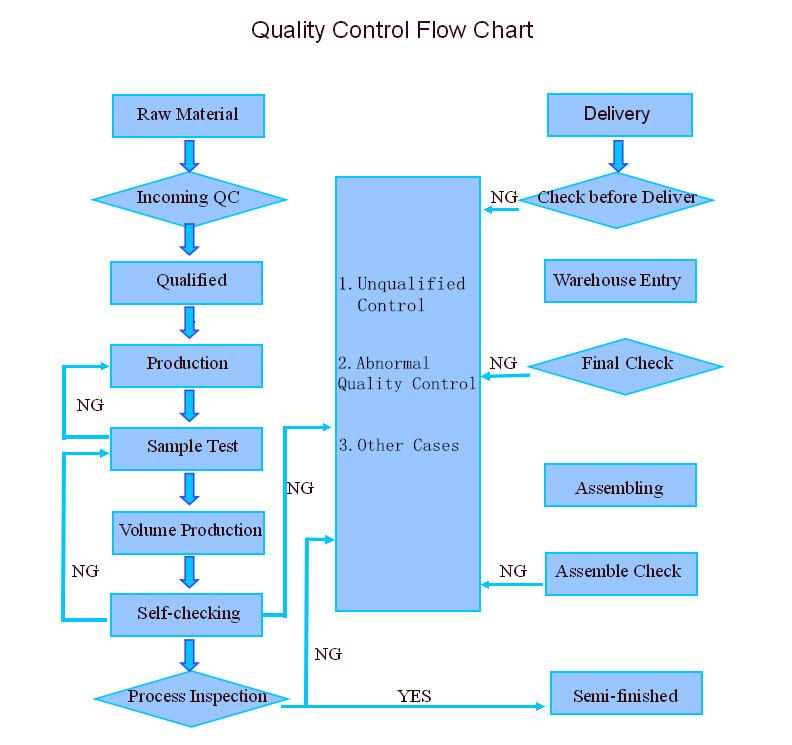 Flowchart Quality Control