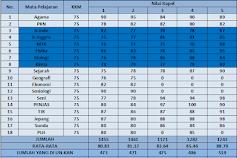 Analisis Jitu Nilai Rapor Untuk Lolos SNMPTN