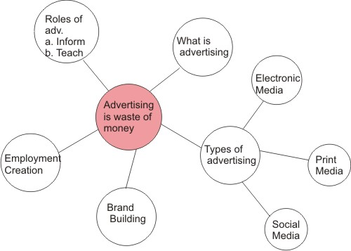 mind map - advertising is a waste of money