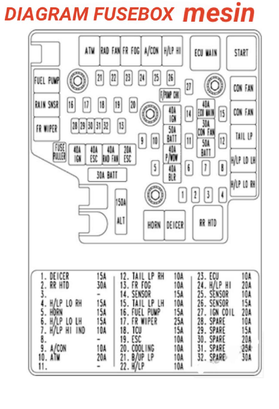 HYUNDAI SANTA FE 2007-2009 Letak box sekring dan relay