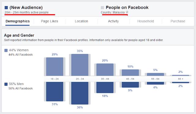 panduan bisnes online facebook berkesan