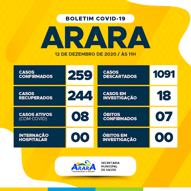 Oitavo caso ativo de coronavírus é confirmado em Arara