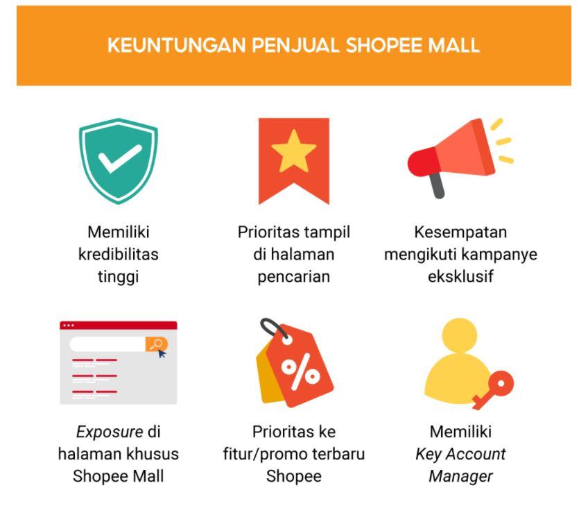 kelebihan Shopee Mall