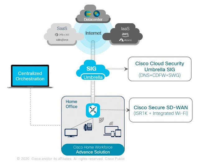 Cisco Prep, Cisco Tutorial and Material, Cisco Learning, Cisco Preparation, Cisco Guides