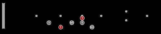 pentatonic scale diagrams for guitar
