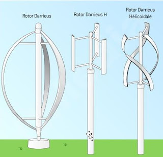 What is Wind Turbine? What are Main Types of Wind Turbines?