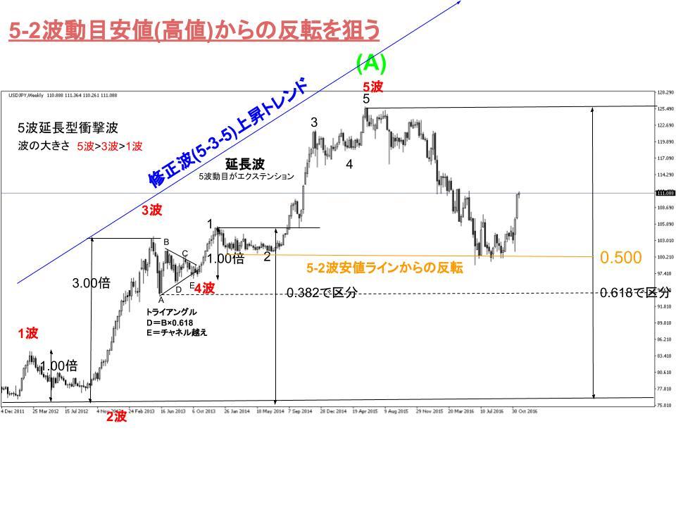 ドル円チャートで見るエントリーポイント