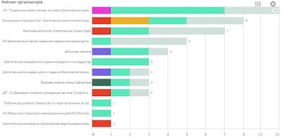 Рейтинг шепетівських підприємств по кількості процедур у системі Prozorro