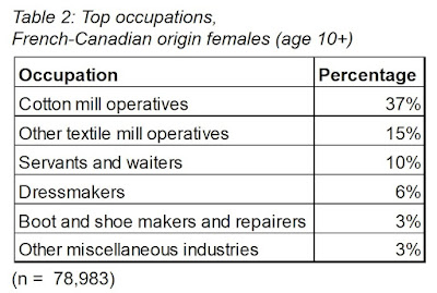 Occupations, French-Canadian origin women in U.S. (1900). Cotton mill operatives New England textile industry