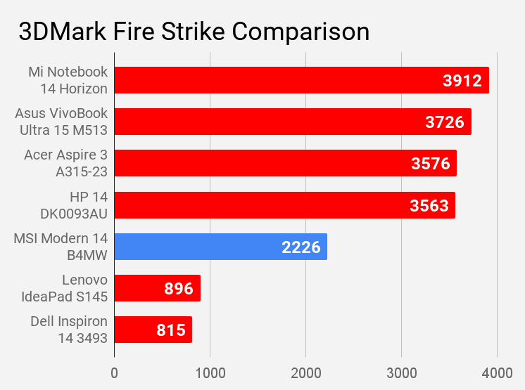 MSI Modern 14 B4MW 3DMark score comparison with other laptops of price under Rs 60K.