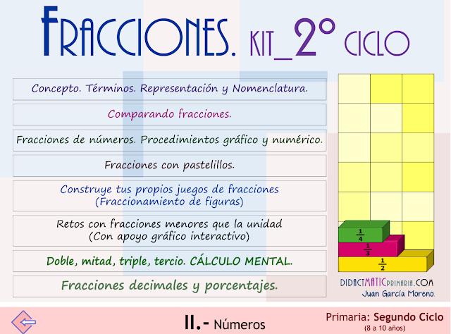 Fracciones. Kit_segundo ciclo Primaria.