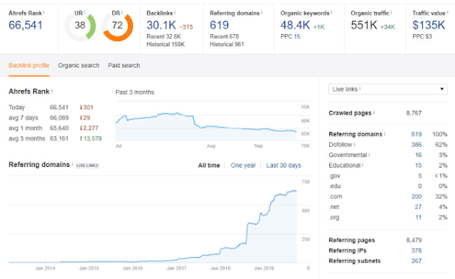 Increase domain rating DR ahrefs to 65 plus - Off-Page SEO - On-page seo tasks