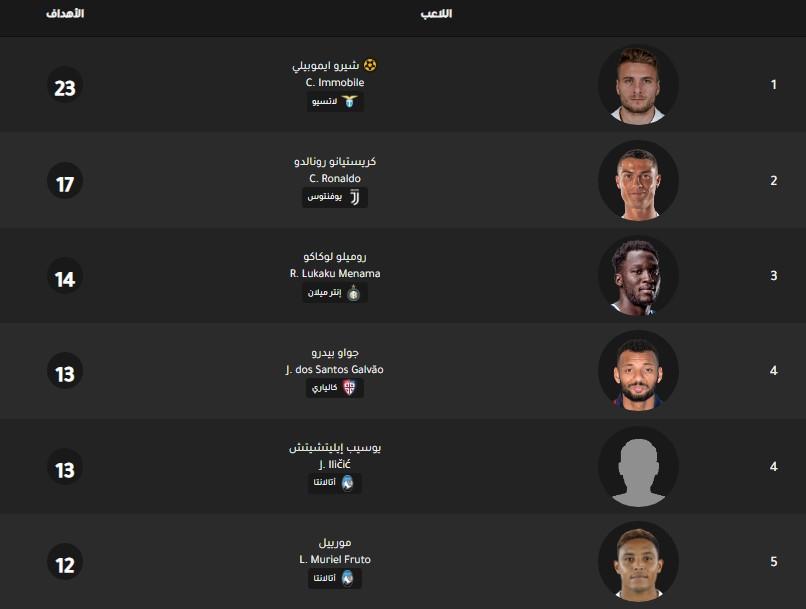 جدول ترتيب هدافي الدوري الإيطالي اليوم بتاريخ 20-1-2020