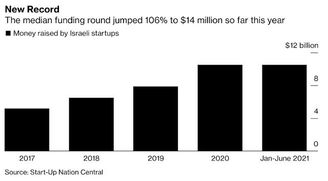 Israeli Startups Break Record With $10.5 Billion Raised in 2021 - Bloomberg