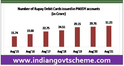 Rupay Card issued to PMJDY