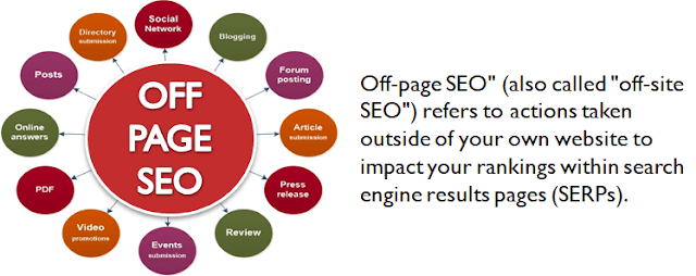 """What Is """"Off Page SEO"""""""