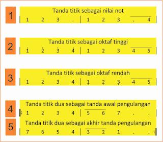 gambar tanda titik dalam not angka musik