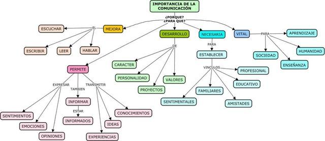 Mapa conceptual importancia de la comunicación