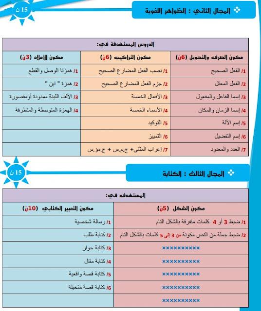 الدروس الخاصة بالامتحان الإقليمي الموحد لنيل شهادة الدروس الابتدائية يونيو 2021 الإطار المحين