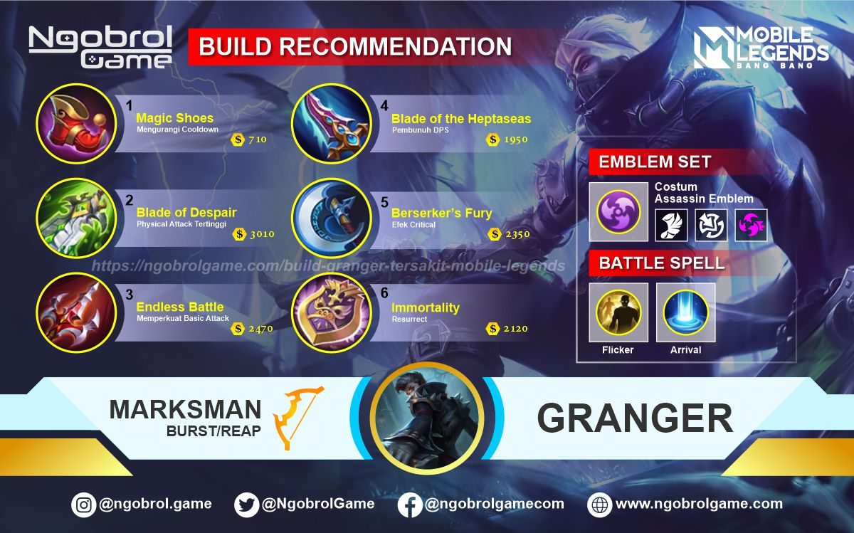 Build Granger  Tersakit 2021 Mobile Legends