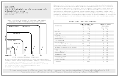 Figure-Table-Abstract-Summary from Cathcart Robert F. Vitamin C, titrating to bowel tolerance, anascoremia, and acute induced scurvy. Med Hypotheses. 1981;7:1359–1376. PMID: 7321921