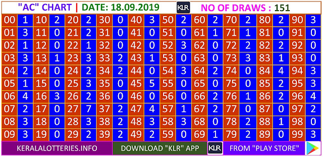 Kerala lottery result AC Board winning number chart of latest 151 draws of Wednesday Akshaya lottery. Akshaya Kerala lottery chart published on 18.09.2019