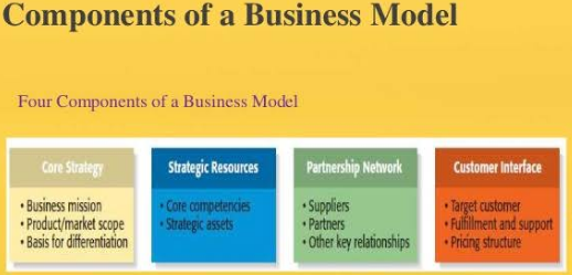 Image of Business Model with components and example