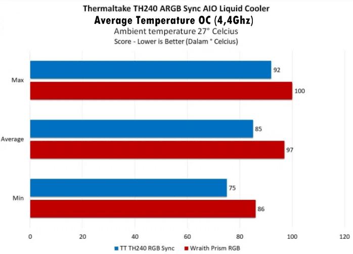 performance temperature average OC