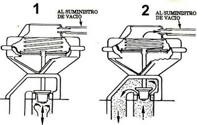 Egr mecanica,