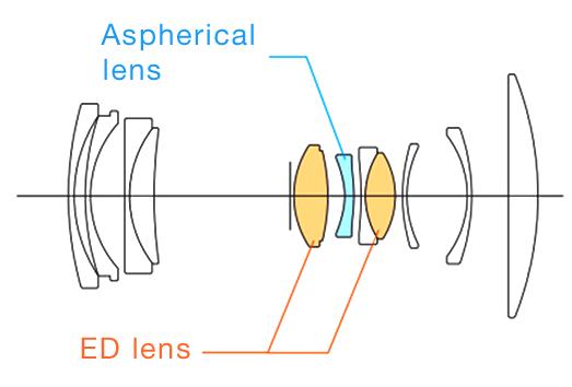Оптическая схема объектива Fujinon GF 35-70mm f/4.5-5.6 WR
