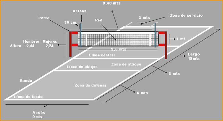 medidas d la cancha de voleibol