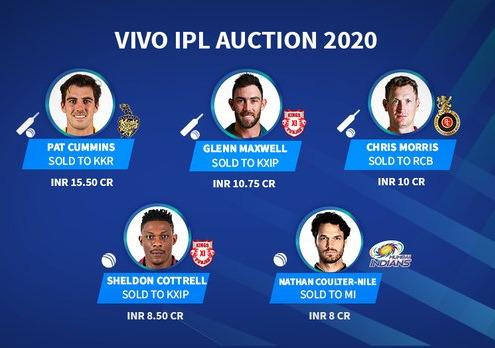 IPL 2020 Latest News : 332 खिलाड़ी Auction पूरी लिस्ट कौन रहा Sold / Unsold ! 15 Cr. मैं पैट कम्मिंस