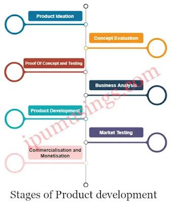 Stages of New Product Development Process - Marketing Management (#mbanotes)(#ggsipu)(#productdevelopment)(#ipumusings)