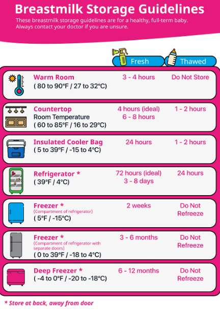 Cara Panaskan Susu Badan Ibu (Chilled EBM) Dengan Betul