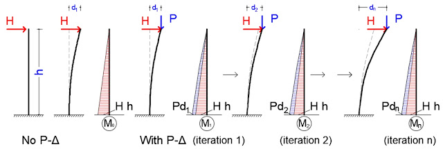 P-Delta Analysis, P-Delta effect