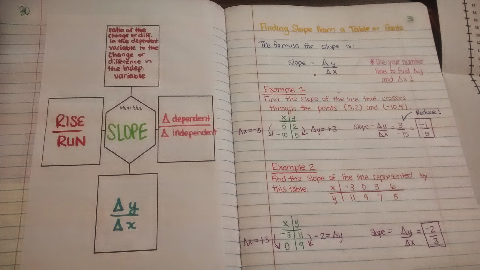 Math Love Finding and Interpreting Slope INB Pages – Finding Slope of a Line Worksheet