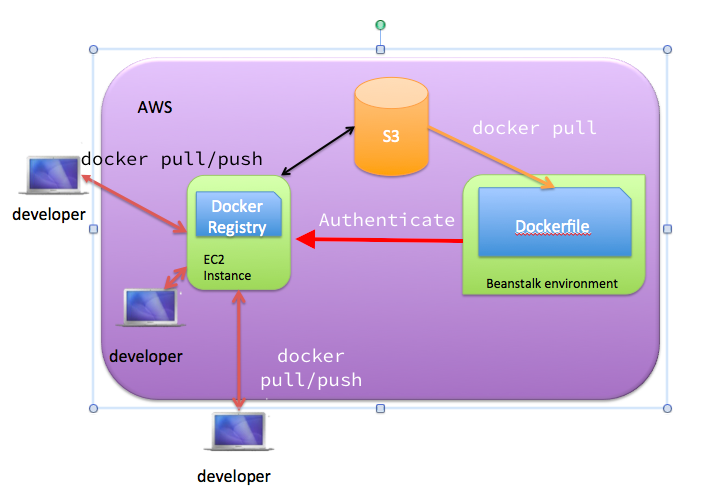 Setting up private docker registry in AWS and using it with