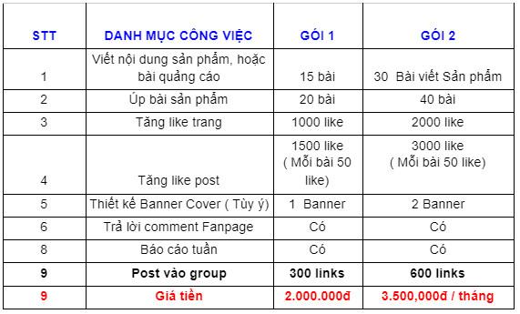 Bảng giá quản trị fanpage