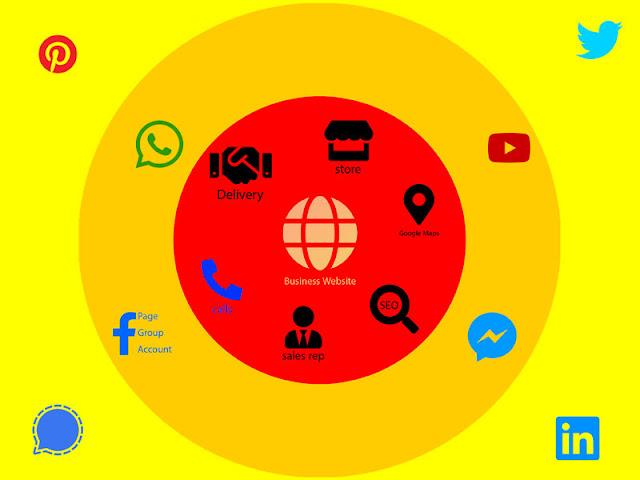 قنوات التسويق والموقع الالكتروني