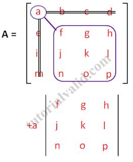 Matriks 4x4 kelompok 1 elemen a