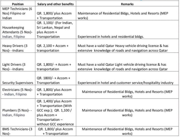 FREE RECRUITMENTS-FACILITIES MANAGEMENT JOBS-QATAR (AL-KYAN